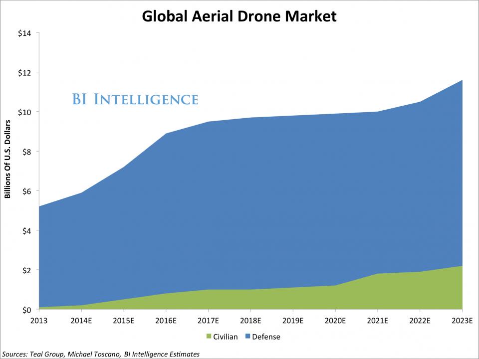 Globalny rynek dronów