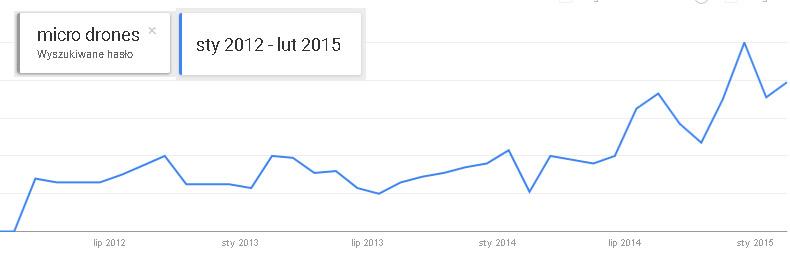 """Google trends : wyszukiwane hasło """"micro drones"""""""