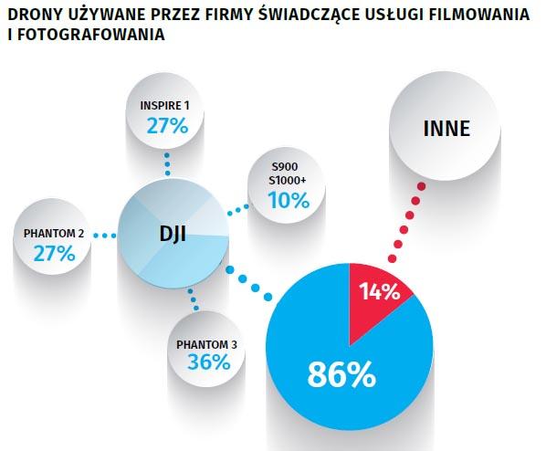 fot: Raport Rynek dronów w Polsce.